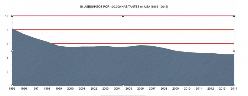 ASESINATOS EN USA 1995 2014