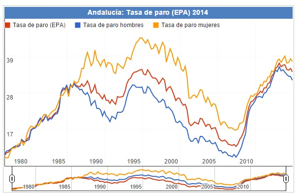 Andalucía monstruosa tasa de paro
