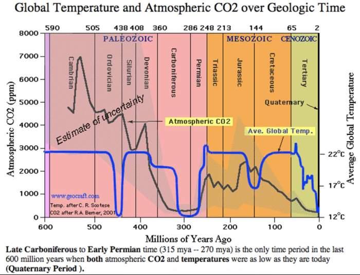 CO2_450mm_yrs.jpg