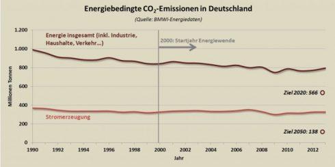 CO2_emisiones_DE