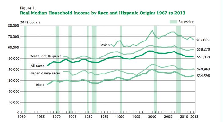 Ingresos medios hogares USA 1967 2013