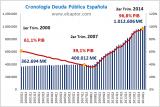 Cronologia-Deuda-Publica-Espanola