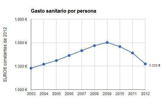 GASTO SANITARIO POR PERSONA