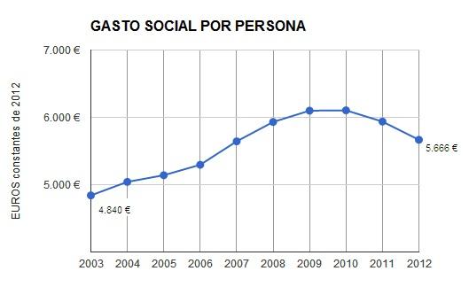 GASTO SOCIAL POR PERSONA