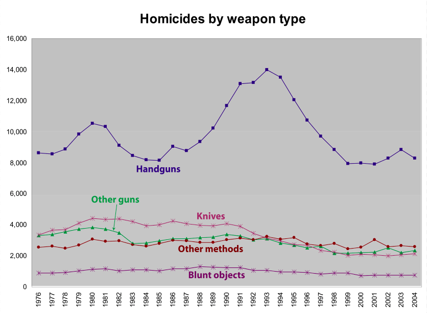 HOMICIDIOS USA 1976 - 2004