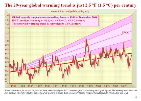 IPCC_jan2009_temp.jpg