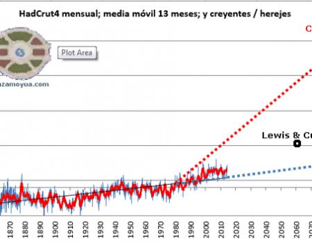 """El último y mejor estudio ortodoxo sobre la """"sensibilidad"""" del clima al CO2. Como la mitad de los alarmistas."""