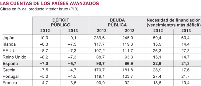 PREVISIONES DEFICIT OCDE FMI  2013