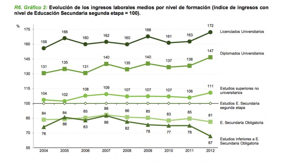 SALARIOS SEGUN NIVEL EDUCATIVO 2004 2012