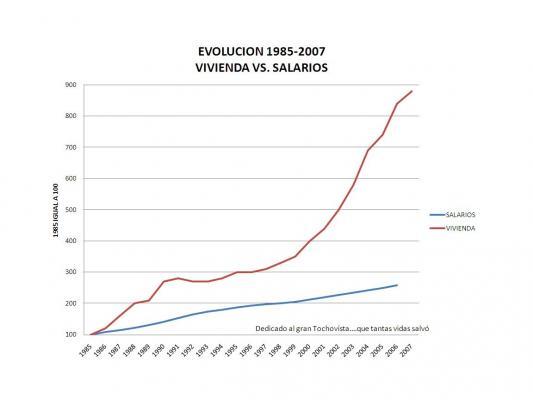 Como puede observarse en los últimos 30 años han existido dos burbujas inmobiliarias...