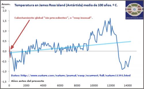 El terrorífico calentamiento de la Península Antártica