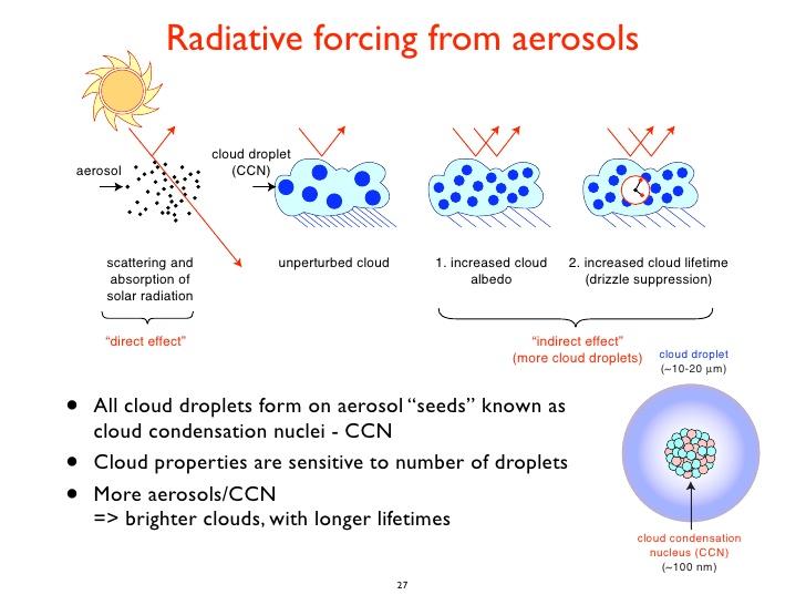 Aerosoles y clima