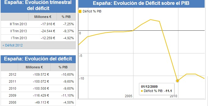 deficit publico españa hasta 2012