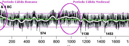 Nuevo estudio: más calor en el norte de Europa hace mil y dos mil años