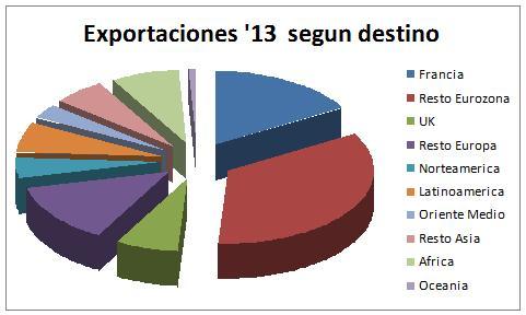 Exportaciones españolas durante el 2013 según su destino