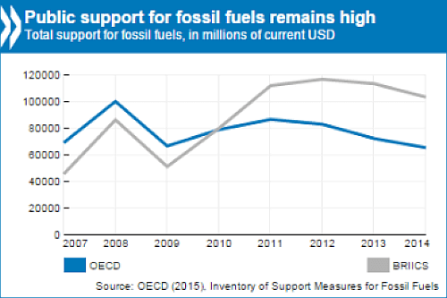 fossil fuels 2015-384x256