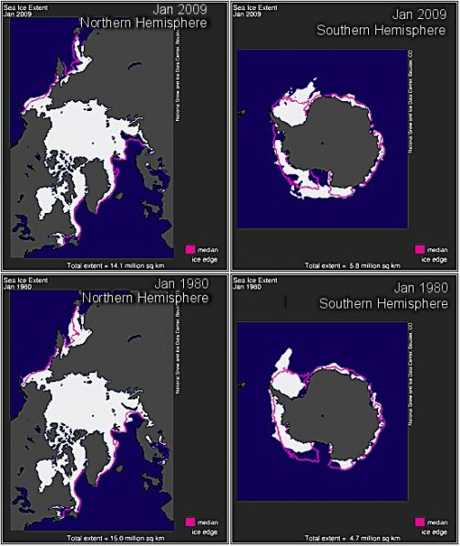 Caramba! pero si hay más hielo ahora en los polos que en 1980!