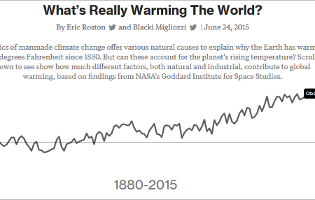 ¿Quieres ver a los científicos del calentamiento global mintiendo en directo?