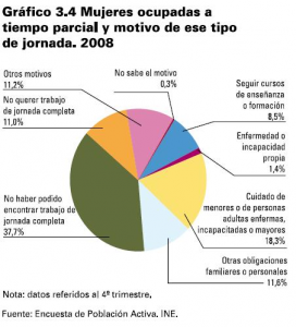 Mujeres ocupadas a tiempo parcial (2008)