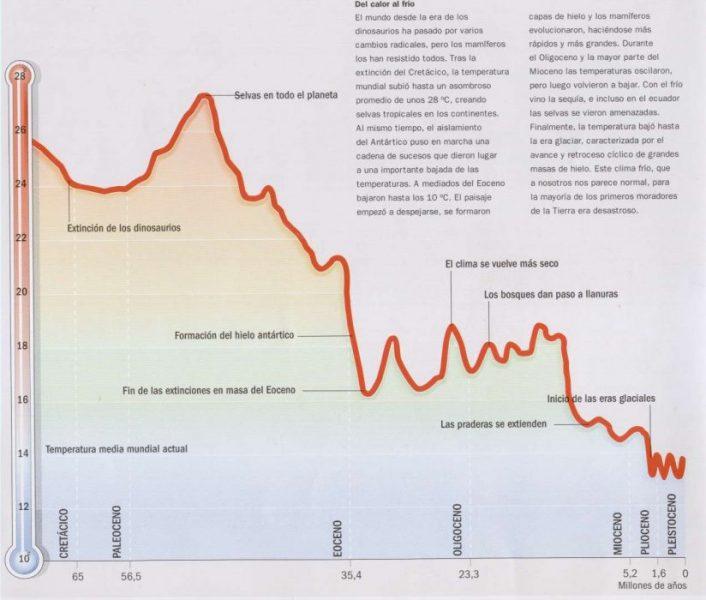 Paleotemperaturas y clima