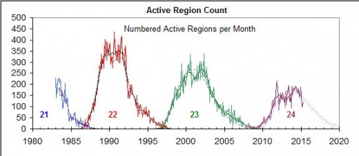 Ciclos de actividad solar. Más info en http://www.leif.org/research/