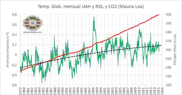 ¡Llegamos a 400 ppm de CO2!, cifra mítica, y el calentamiento global sin enterarse