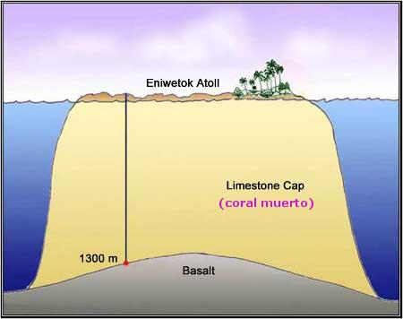 La ciencia del calentamiento global descubre a Darwin, y las pequeñas naciones islas no se ahogarán.
