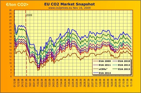 Más del 90% del mercado europeo de CO2 es fraudulento