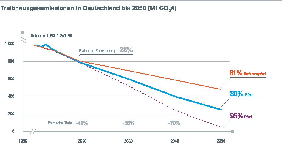 Alemania deberá invertir 1,5 billones de Euros para lograr su objetivo de reducción de CO2 un 80%
