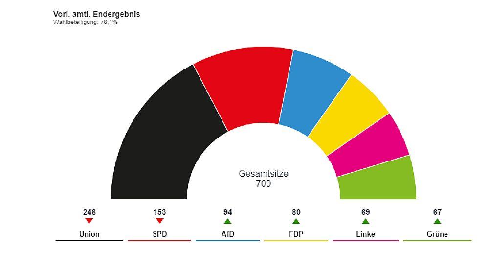 Algo está pasando en Alemania. Elecciones 2017