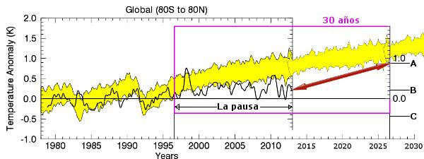 El alarmismo climático, refutado por ellos mismos. Esperemos 13 años.