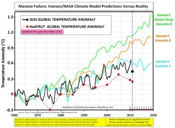 No hay razón para asustarse por el calentamiento global (Act.)