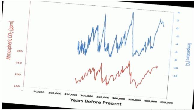 CO2, períodos interglaciares y la inmoral regulación de un gas