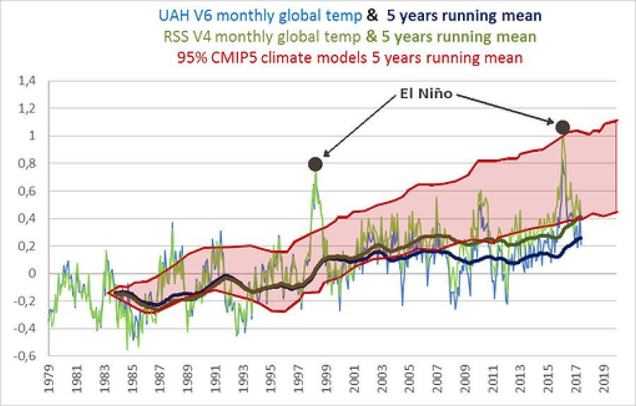 Temperaturas globales de satélites y nuevas correcciones