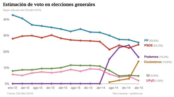 ¿Quién crees que gobernará España tras las próximas elecciones?