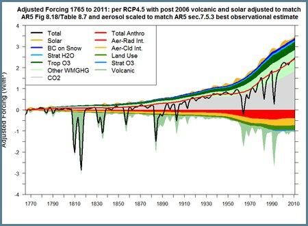 Enfriando el miedo al cambio climático