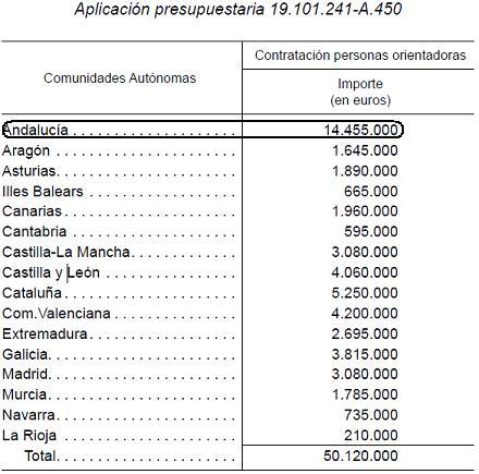 Subvenciones, premios y ayudas absurdas 2010 (VII): De la subvención de la formación a la Industria de la subvención