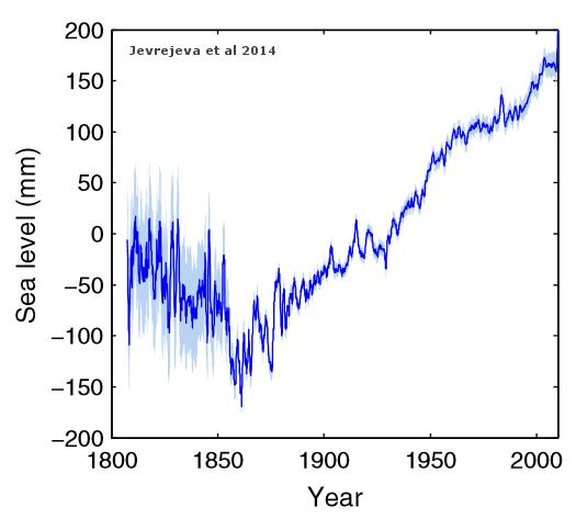 Nivel del mar. Último estudio, muy esperado, sin noticias del CO2. 19 cm / siglo, sin aceleración.