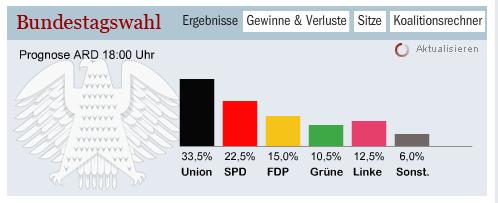 Los liberales alemanes consiguen los mejores resultados electorales de su historia (Act. II)