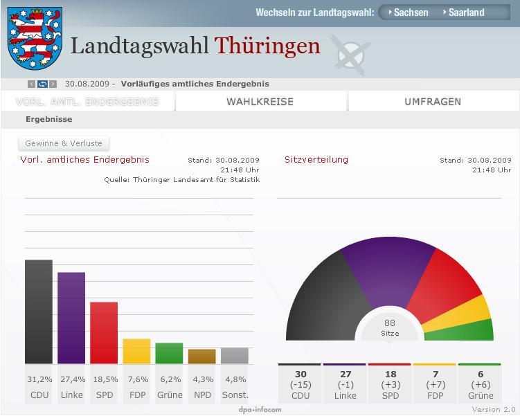 Elecciones al parlamento en Turingia, Sajonia y Sarre