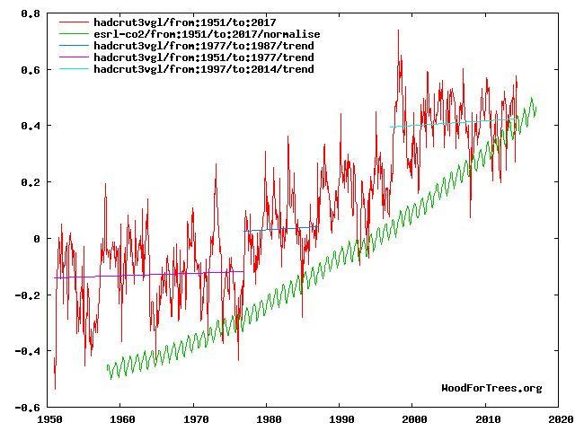 CO2 y Calentamiento Global. Datos y preguntas