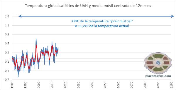 2014: 16 años ya sin pasar del calentamiento global de 1998