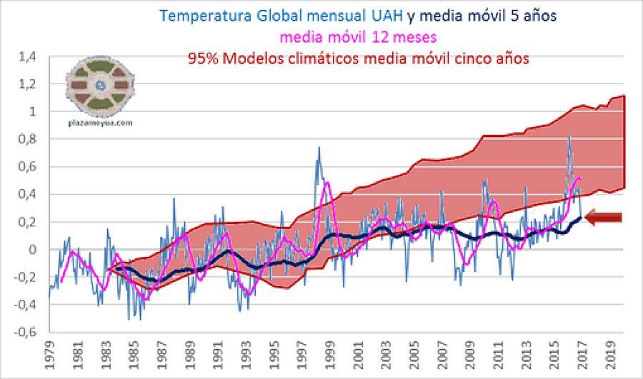 Calentamiento Global Acojonante: 0,02 grados en 18 años, medido por satélites