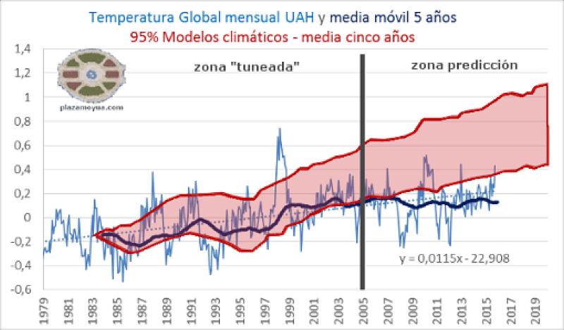 Temperatura global (UAH) con modelos climáticos, hasta octubre 2015